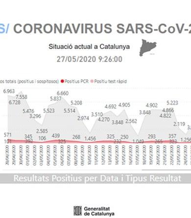 Dades actualitzades SARS-CoV-2 a Viladecavalls