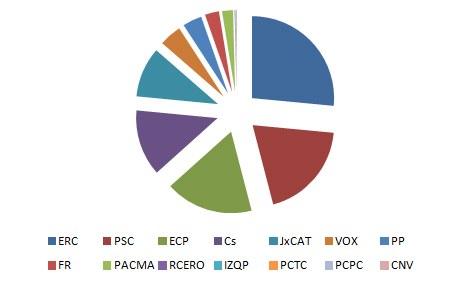 Resultats eleccions generals 28-A a Viladecavalls