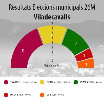 Resultat de les eleccions municipals 26M