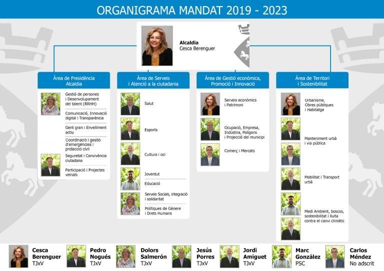 Organigrama del govern