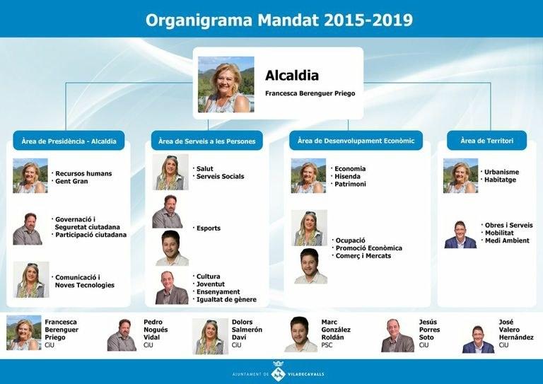 Organigrama del govern (Mandat 2015-2019)